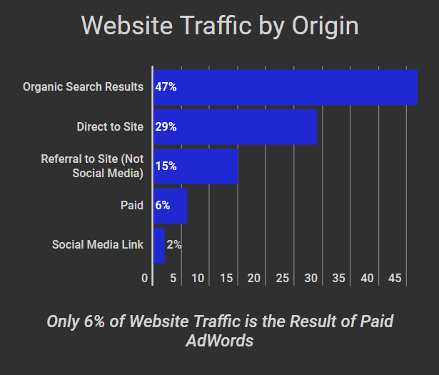 This table graph shows the different ways that users come to a Webpage. Including Organic Search Results, Direct Traffic, Page Referrals, Paid AdWords, and Social Media.